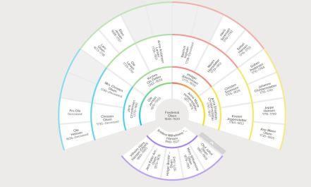 Pedigree Chart